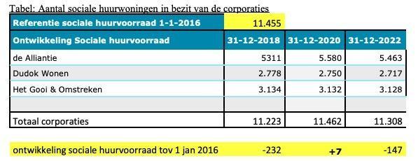 Hilversum heeft geen grip op particuliere verhuurders; negen 'grote jongens' bezitten samen 950 woningen