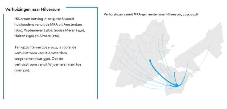 10.000 woningen zijn voor Hilversum zelf niet nodig, maar wél als de mediastad Amsterdammers wil opvangen