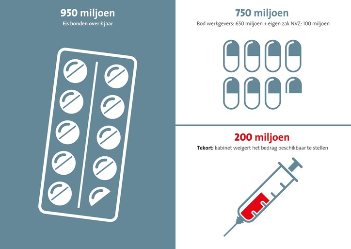 FNV: ziekenhuizen gaan plat, 150.000 actievoerders
